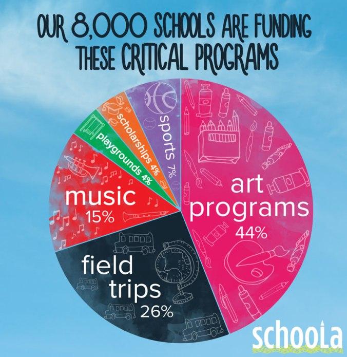 Fundraising-Pie-Chart